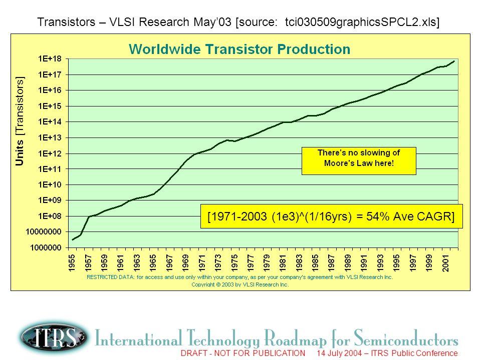 [1971-2003 (1e3)^(1/16yrs) = 54% Ave CAGR]